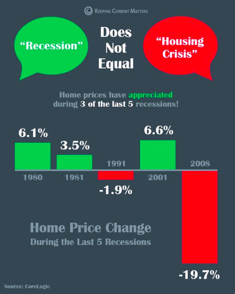 Graph showing the housing market in the last 5 recessions