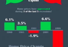 Recession Does Not Equal A Housing Crisis